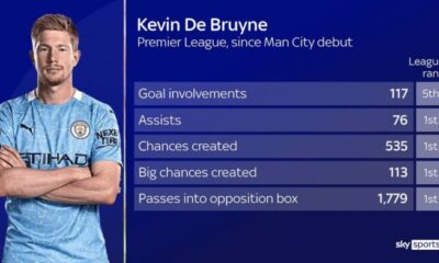 Kevin De Bruyne extends contract at Man City until 2025